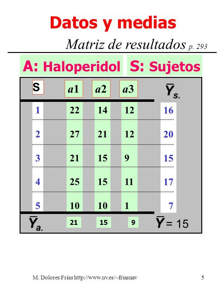 M. Dolores Frías http://www.uv.es/~friasnav5 A: Haloperidol Datos y medias Matriz de resultados p. 293 S: Sujetos Y a. – Y = 15 – 21915 a1a1a2a2a3a3 2