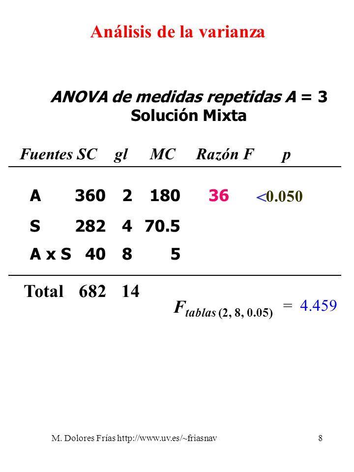 M. Dolores Frías http://www.uv.es/~friasnav8 Análisis de la varianza ANOVA de medidas repetidas A = 3 Solución Mixta 360 40 282 2 8 4 180 5 70.5 36 <