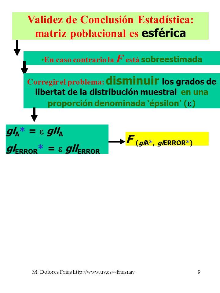 M. Dolores Frías http://www.uv.es/~friasnav9 Validez de Conclusión Estadística: matriz poblacional es esférica En caso contrario la F está sobreestima