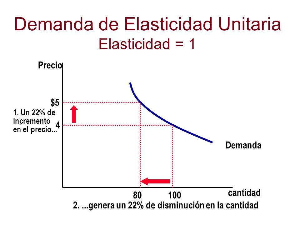 Demanda de Elasticidad Unitaria Elasticidad = 1 cantidad Precio 4 $5 1. Un 22% de incremento en el precio... Demanda 100 80 2....genera un 22% de dism