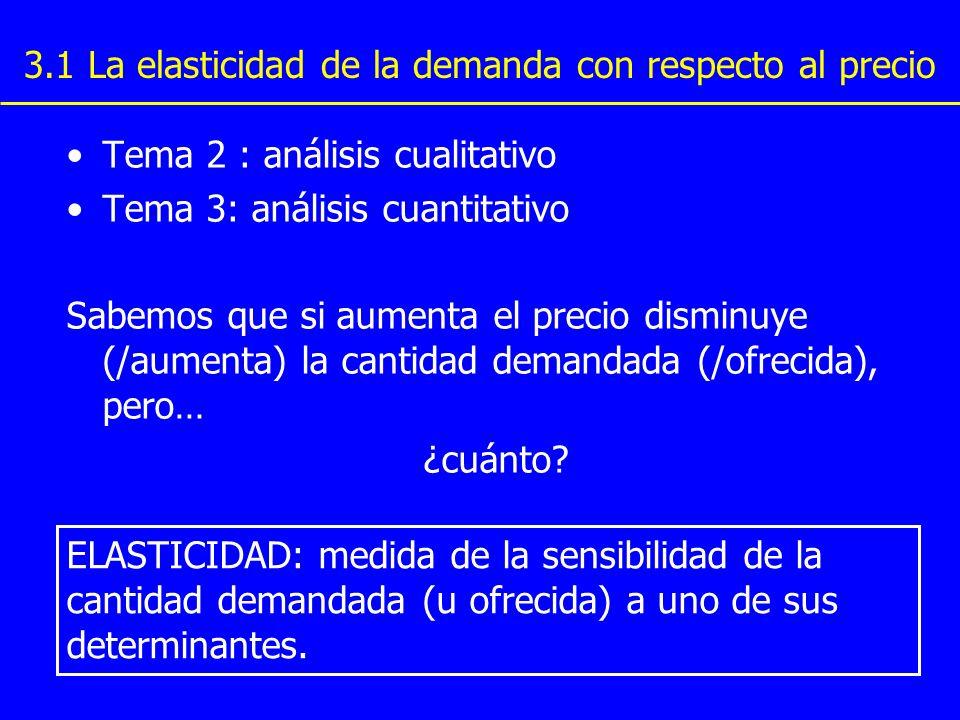 3.1 La elasticidad de la demanda con respecto al precio Tema 2 : análisis cualitativo Tema 3: análisis cuantitativo Sabemos que si aumenta el precio d