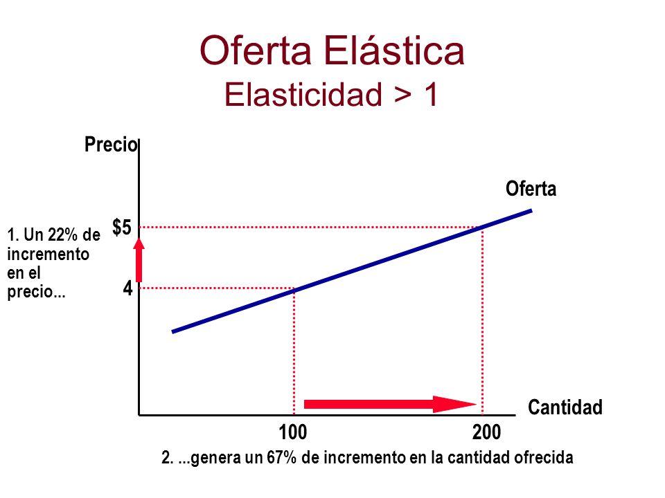 Oferta Elástica Elasticidad > 1 Cantidad Precio 4 $5 1. Un 22% de incremento en el precio... 200 100 Oferta 2....genera un 67% de incremento en la can