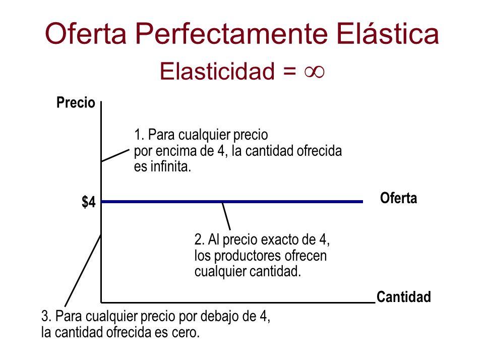 Oferta Perfectamente Elástica Elasticidad = Cantidad Precio Oferta $4 1. Para cualquier precio por encima de 4, la cantidad ofrecida es infinita. 2. A