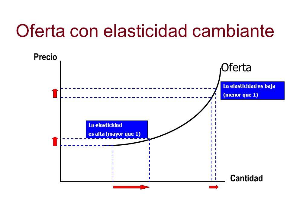 Oferta con elasticidad cambiante Cantidad Precio La elasticidad es alta (mayor que 1) La elasticidad es baja (menor que 1) Oferta