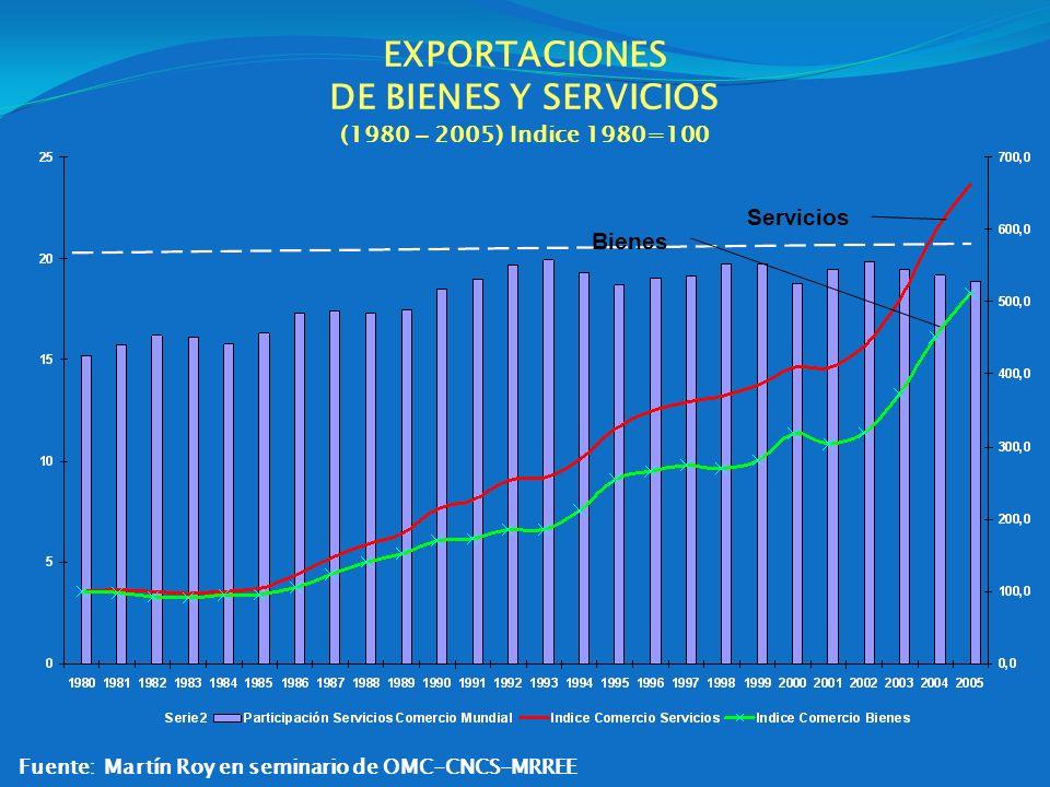 EXPORTACIONES DE BIENES Y SERVICIOS (1980 – 2005) Indice 1980=100 Servicios Bienes Fuente: Martín Roy en seminario de OMC-CNCS-MRREE