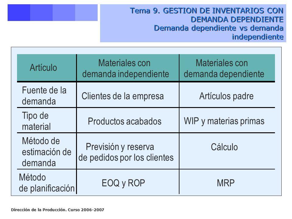 Dirección de la Producción. Curso 2006-2007 Artículo Materiales con demanda independiente Materiales con demanda dependiente Fuente de la demanda Clie