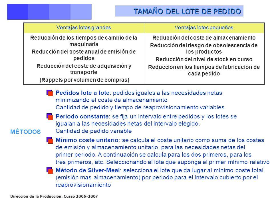 Dirección de la Producción. Curso 2006-2007 TAMAÑO DEL LOTE DE PEDIDO Ventajas lotes grandesVentajas lotes pequeños Reducción de los tiempos de cambio