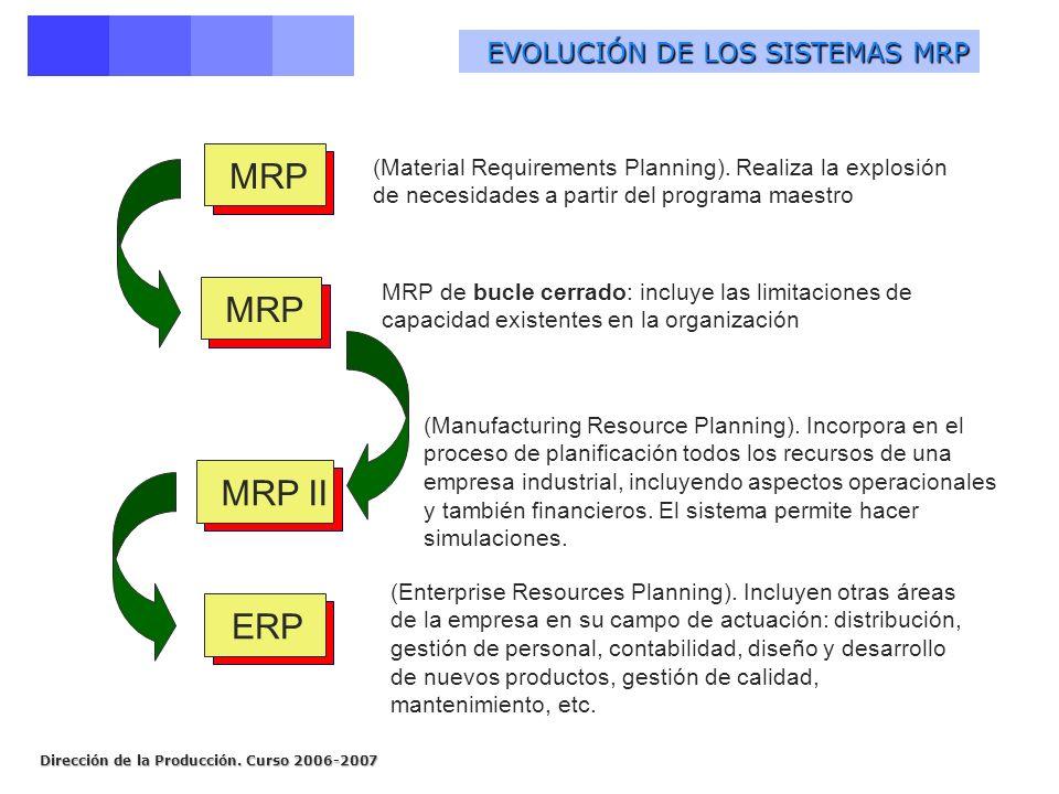 Dirección de la Producción. Curso 2006-2007 EVOLUCIÓN DE LOS SISTEMAS MRP MRPMRP IIERP (Material Requirements Planning). Realiza la explosión de neces