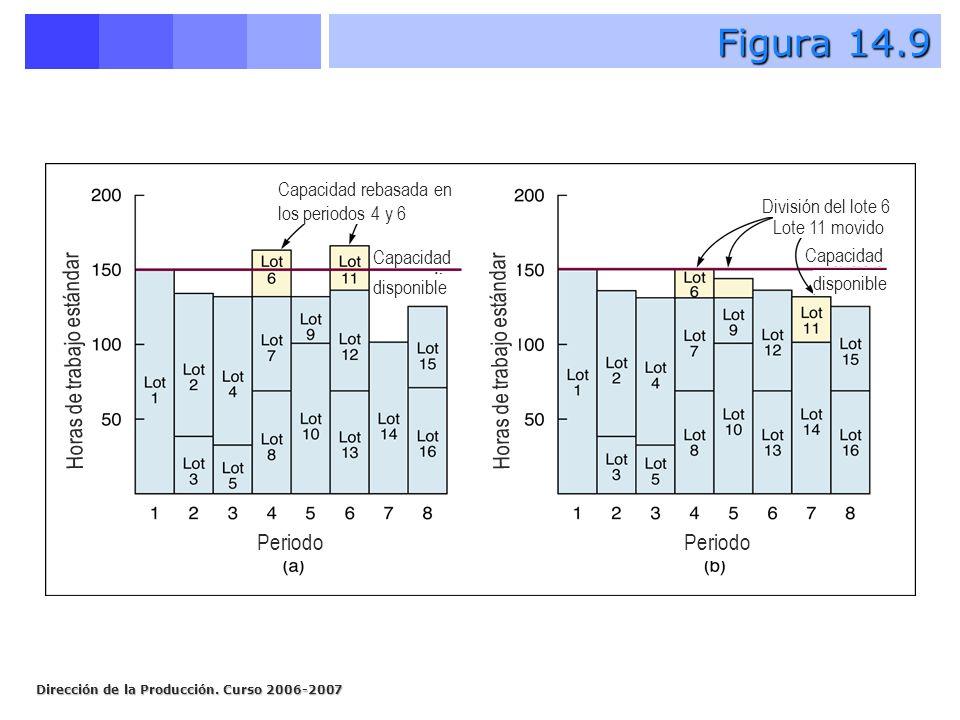 Dirección de la Producción. Curso 2006-2007 Figura 14.9 Periodo Horas de trabajo estándar Capacidad rebasada en los periodos 4 y 6 División del lote 6