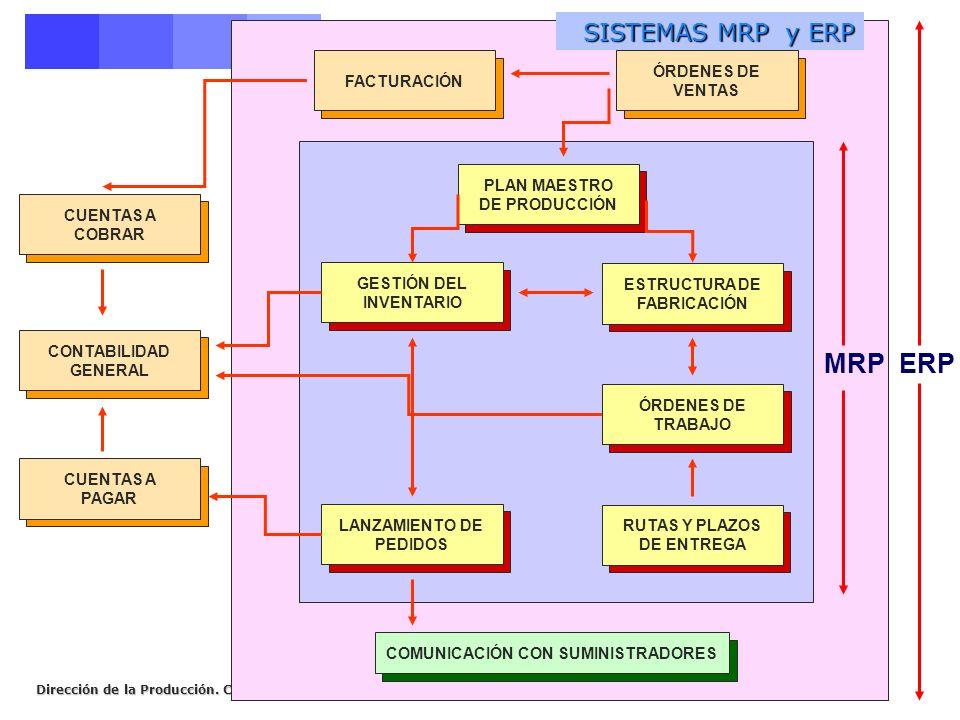 Dirección de la Producción. Curso 2006-2007 PLAN MAESTRO DE PRODUCCIÓN GESTIÓN DEL INVENTARIO ESTRUCTURA DE FABRICACIÓN COMUNICACIÓN CON SUMINISTRADOR
