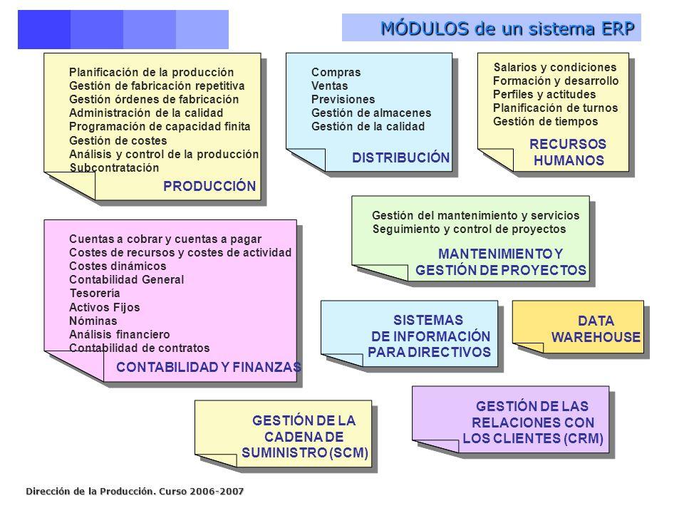 Dirección de la Producción. Curso 2006-2007 PRODUCCIÓN Planificación de la producción Gestión de fabricación repetitiva Gestión órdenes de fabricación