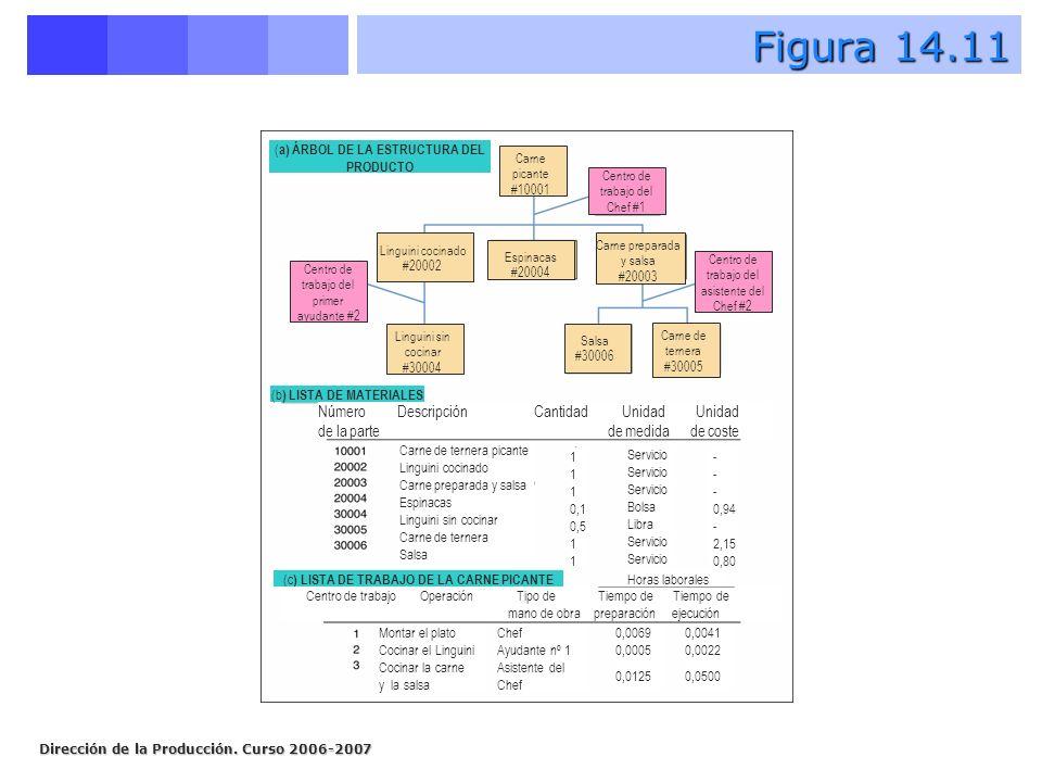 Dirección de la Producción. Curso 2006-2007 Figura 14.11 (b ) LISTA DE MATERIALES (c ) LISTA DE TRABAJO DE LA CARNE PICANTE ( a) ÁRBOL DE LA ESTRUCTUR