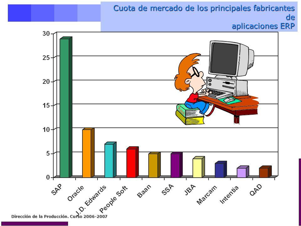 Dirección de la Producción. Curso 2006-2007 Cuota de mercado de los principales fabricantes de aplicaciones ERP