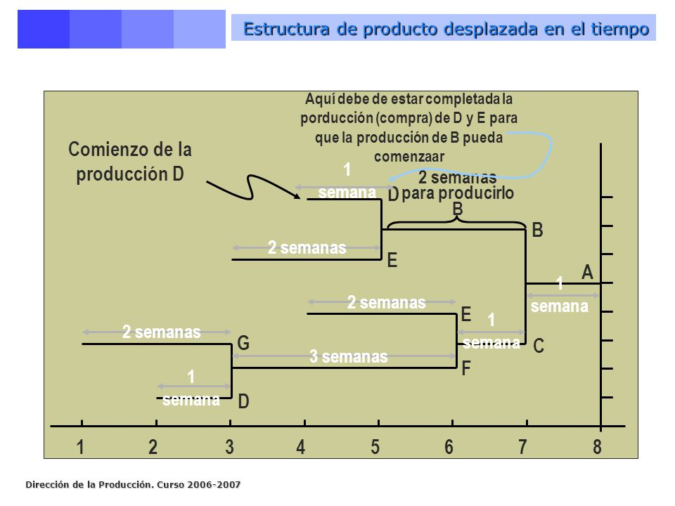 Dirección de la Producción. Curso 2006-2007 Estructura de producto desplazada en el tiempo 1 2345678 D G 2 semanas F E 3 semanas 2 semanas A C B 2 sem