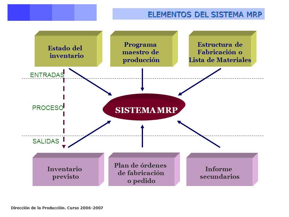 Dirección de la Producción. Curso 2006-2007 ELEMENTOS DEL SISTEMA MRP Estructura de Fabricación o Lista de Materiales SISTEMA MRP Plan de órdenes de f
