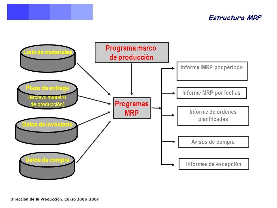 Dirección de la Producción. Curso 2006-2007 Estructura MRP Informe IMRP por periodo Informe MRP por fechas Informe de órdenes planificadas Avisos de c