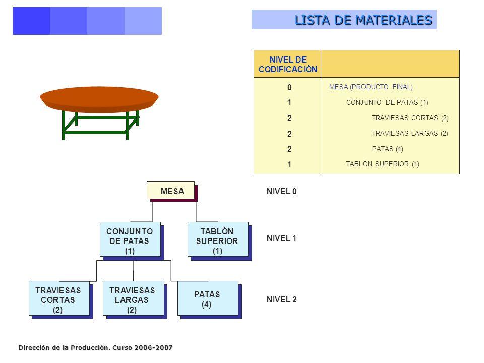 Dirección de la Producción. Curso 2006-2007 MESA CONJUNTO DE PATAS (1) TABLÓN SUPERIOR (1) TRAVIESAS CORTAS (2) TRAVIESAS LARGAS (2) PATAS (4) NIVEL 0