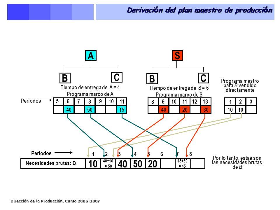 Dirección de la Producción. Curso 2006-2007 Derivaci ó n del plan maestro de producci ó n Por lo tanto, estas son las necesidades brutas de B 10 40+10