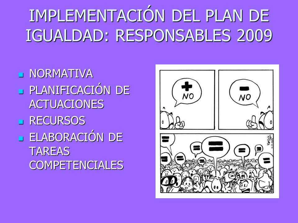 IMPLEMENTACIÓN DEL PLAN DE IGUALDAD: RESPONSABLES 2009 NORMATIVA NORMATIVA PLANIFICACIÓN DE ACTUACIONES PLANIFICACIÓN DE ACTUACIONES RECURSOS RECURSOS