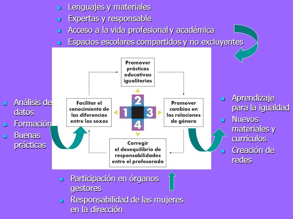 Análisis de datos Análisis de datos Formación Formación Buenas prácticas Buenas prácticas Lenguajes y materiales Lenguajes y materiales Expertas y res