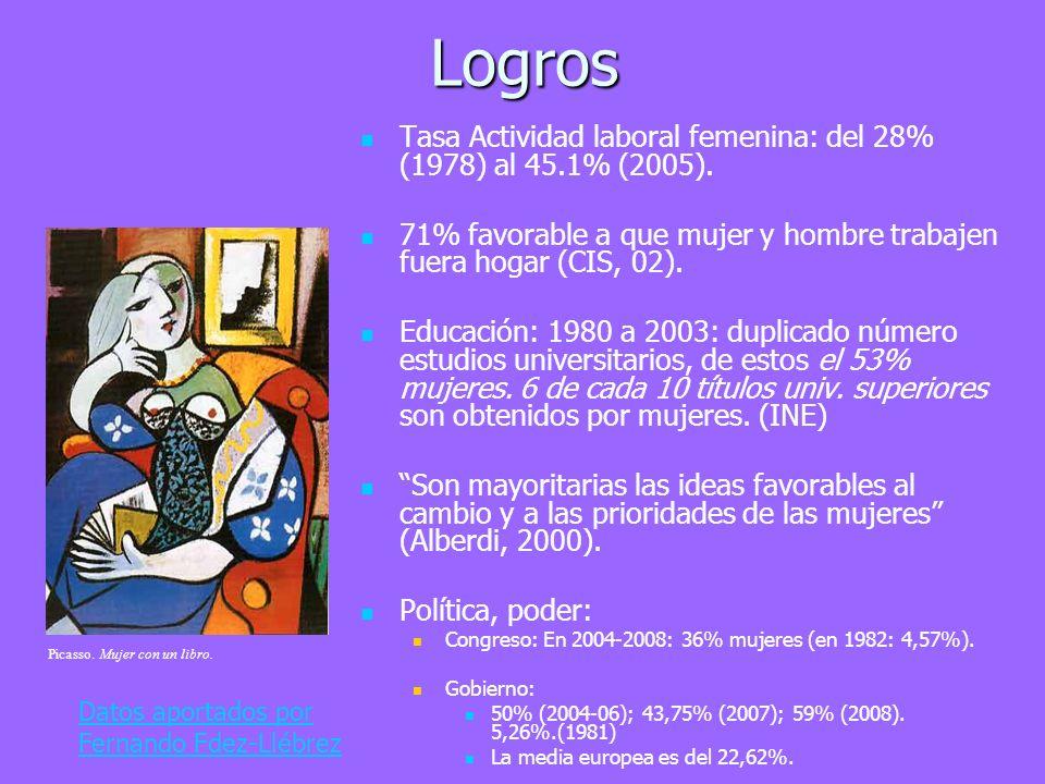 Logros Tasa Actividad laboral femenina: del 28% (1978) al 45.1% (2005). 71% favorable a que mujer y hombre trabajen fuera hogar (CIS, 02). Educación: