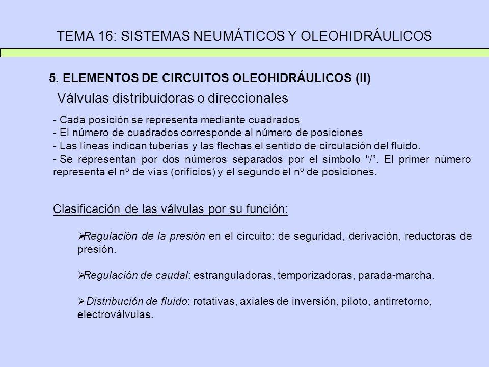 TEMA 16: SISTEMAS NEUMÁTICOS Y OLEOHIDRÁULICOS 5. ELEMENTOS DE CIRCUITOS OLEOHIDRÁULICOS (II) Válvulas distribuidoras o direccionales - Cada posición