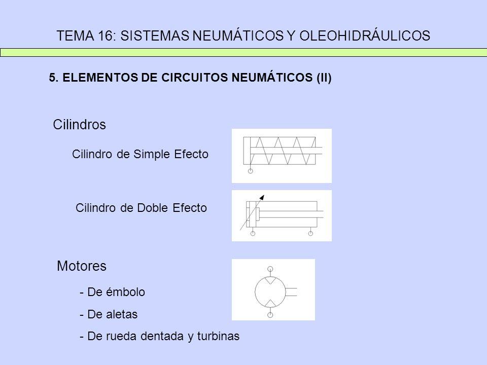 TEMA 16: SISTEMAS NEUMÁTICOS Y OLEOHIDRÁULICOS 5. ELEMENTOS DE CIRCUITOS NEUMÁTICOS (II) Cilindros Cilindro de Simple Efecto Cilindro de Doble Efecto