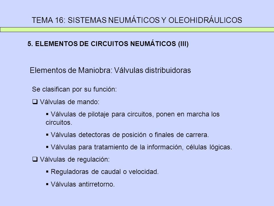 TEMA 16: SISTEMAS NEUMÁTICOS Y OLEOHIDRÁULICOS 5. ELEMENTOS DE CIRCUITOS NEUMÁTICOS (III) Elementos de Maniobra: Válvulas distribuidoras Se clasifican