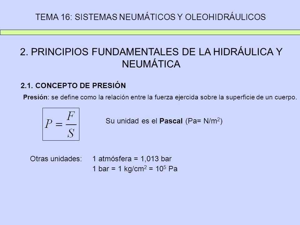 TEMA 16: SISTEMAS NEUMÁTICOS Y OLEOHIDRÁULICOS 2. PRINCIPIOS FUNDAMENTALES DE LA HIDRÁULICA Y NEUMÁTICA 2.1. CONCEPTO DE PRESIÓN Presión: se define co