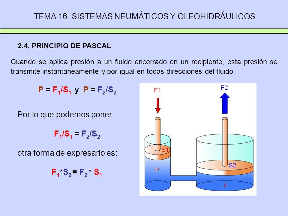 TEMA 16: SISTEMAS NEUMÁTICOS Y OLEOHIDRÁULICOS 2.4. PRINCIPIO DE PASCAL Cuando se aplica presión a un fluido encerrado en un recipiente, esta presión