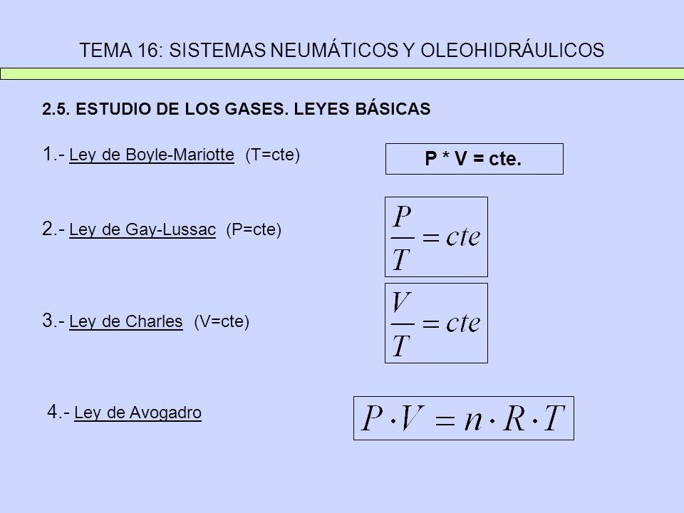 TEMA 16: SISTEMAS NEUMÁTICOS Y OLEOHIDRÁULICOS 2.5. ESTUDIO DE LOS GASES. LEYES BÁSICAS 1.- Ley de Boyle-Mariotte (T=cte) P * V = cte. 2.- Ley de Gay-