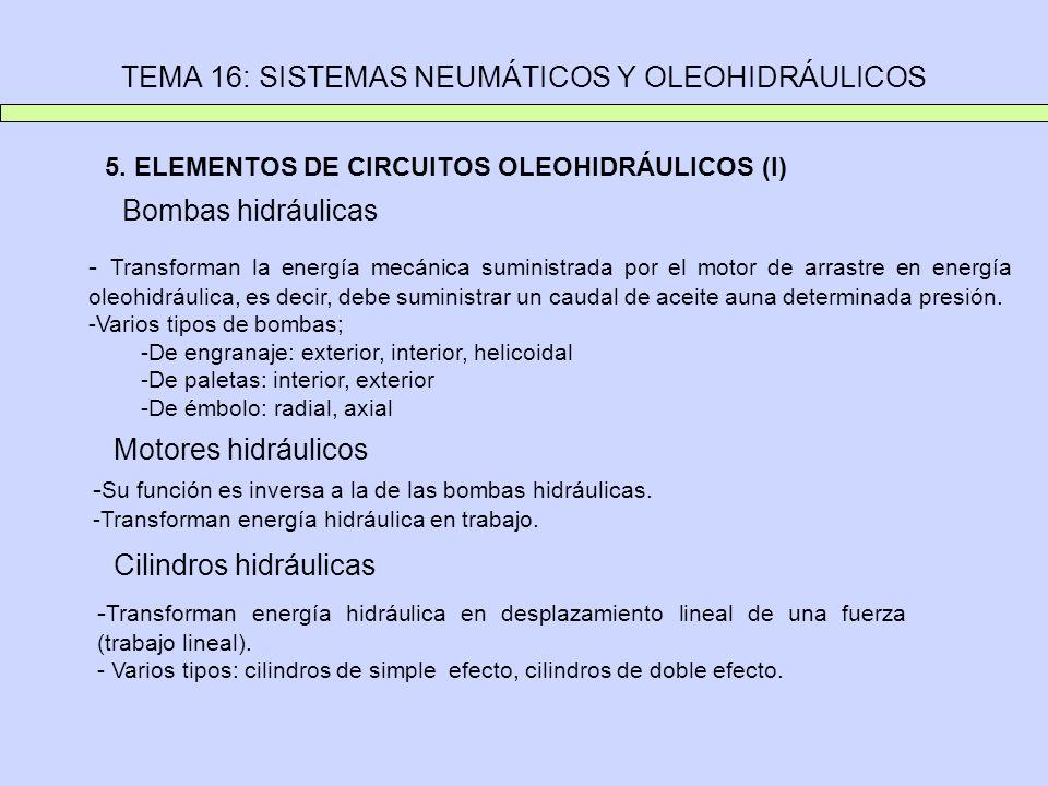 TEMA 16: SISTEMAS NEUMÁTICOS Y OLEOHIDRÁULICOS 5. ELEMENTOS DE CIRCUITOS OLEOHIDRÁULICOS (I) Bombas hidráulicas - Transforman la energía mecánica sumi