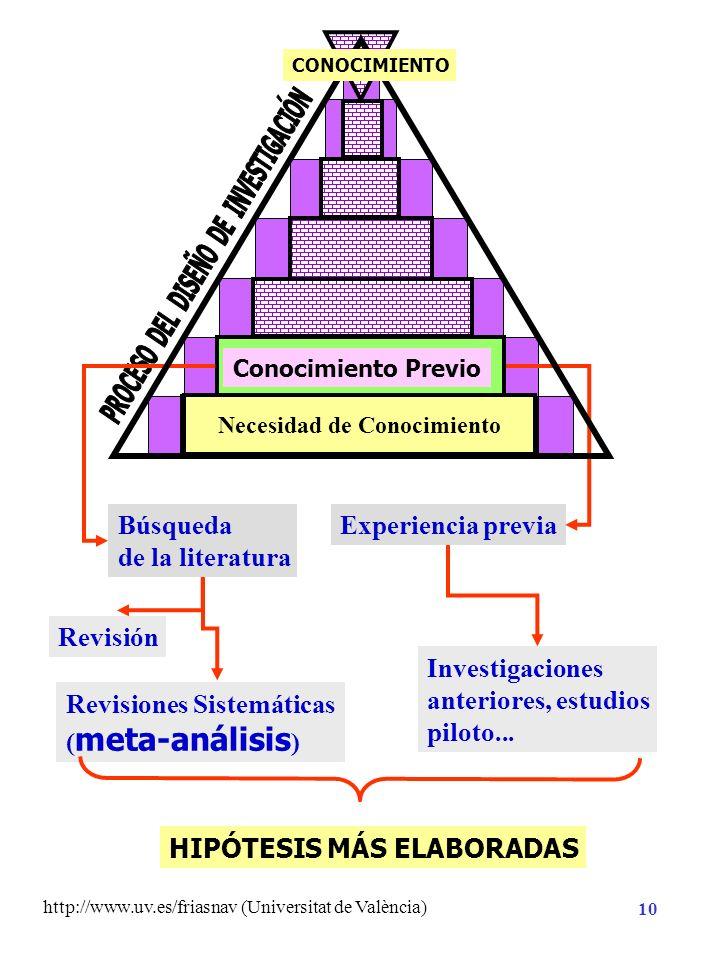 http://www.uv.es/friasnav (Universitat de València) 9 Necesidad de Conocimiento Hipótesis de Investigación Planificación de la Investigación Método An