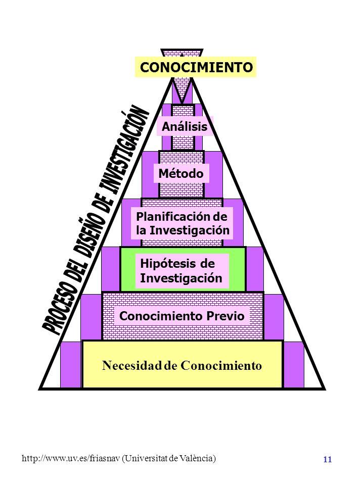 http://www.uv.es/friasnav (Universitat de València) 10 Necesidad de Conocimiento Conocimiento Previo Búsqueda de la literatura Experiencia previa Revi