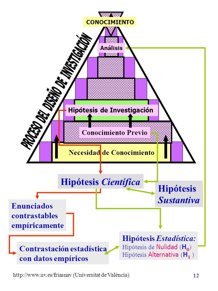 http://www.uv.es/friasnav (Universitat de València) 11 Necesidad de Conocimiento Planificación de la Investigación Método Análisis CONOCIMIENTO Hipóte