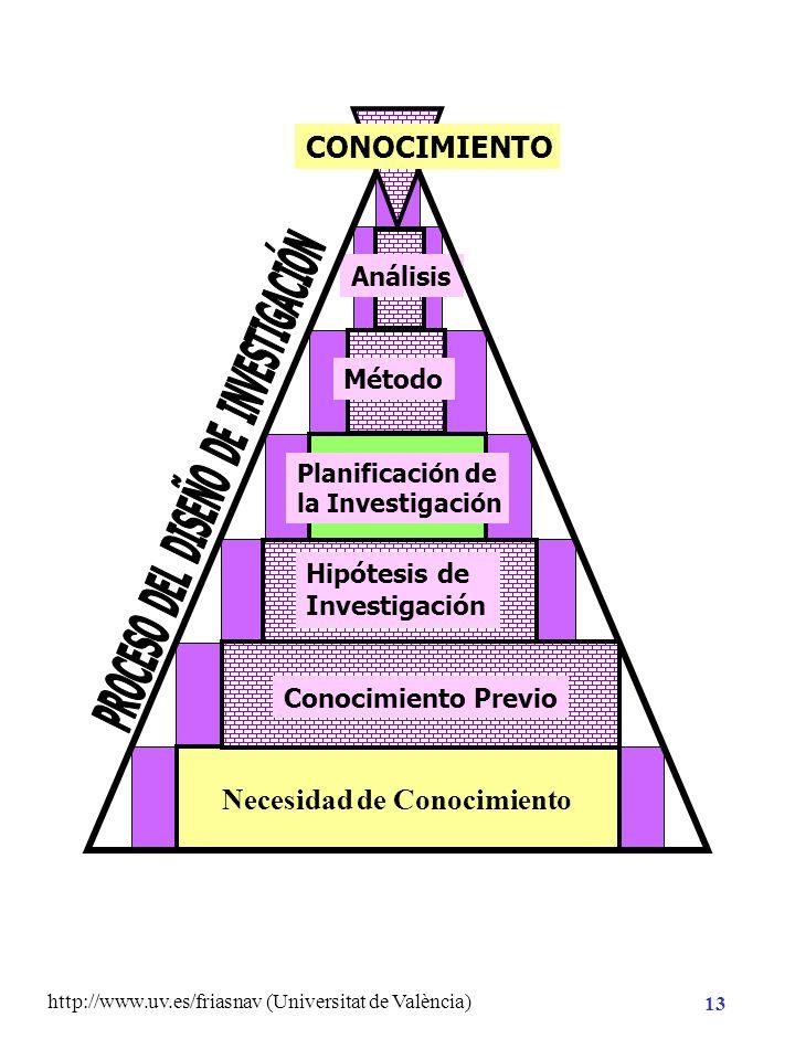http://www.uv.es/friasnav (Universitat de València) 12 Contrastación estadística con datos empíricos Enunciados contrastables empíricamente Hipótesis