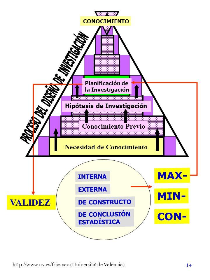 http://www.uv.es/friasnav (Universitat de València) 13 Necesidad de Conocimiento Planificación de la Investigación Método Análisis CONOCIMIENTO Hipóte