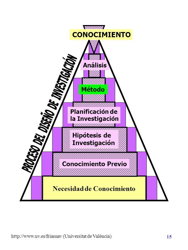 http://www.uv.es/friasnav (Universitat de València) 14 Planificación de la Investigación Hipótesis de Investigación Necesidad de Conocimiento DE CONST