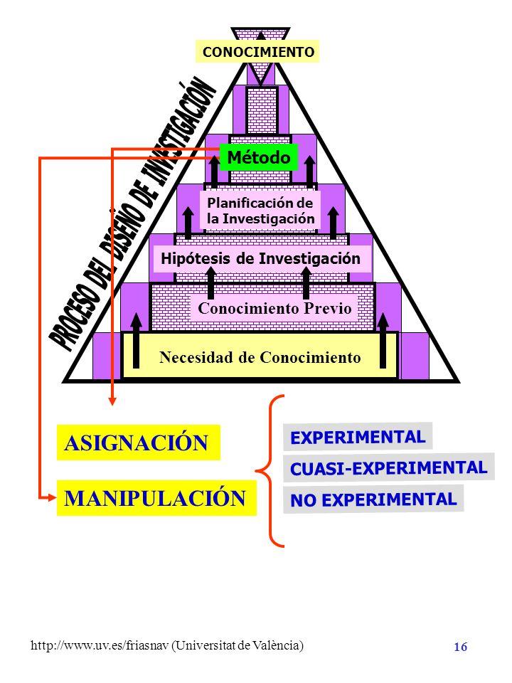 http://www.uv.es/friasnav (Universitat de València) 15 Necesidad de Conocimiento Planificación de la Investigación Método Análisis CONOCIMIENTO Hipóte