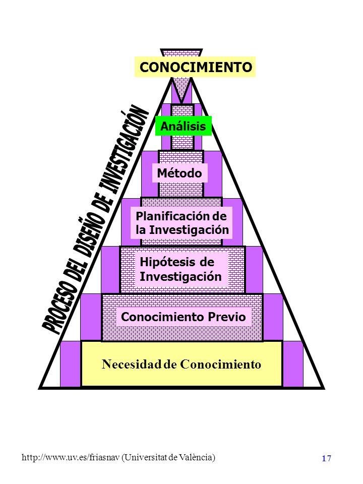 http://www.uv.es/friasnav (Universitat de València) 16 Planificación de la Investigación Hipótesis de Investigación Necesidad de Conocimiento CONOCIMI