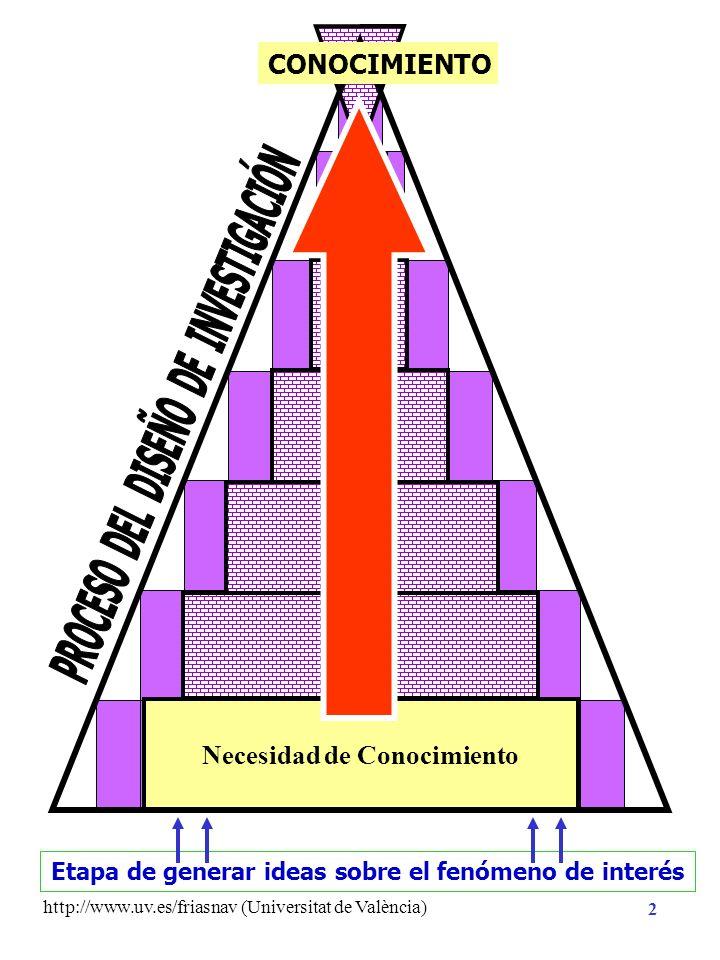 http://www.uv.es/friasnav (Universitat de València) 12 Contrastación estadística con datos empíricos Enunciados contrastables empíricamente Hipótesis Estadística: Hipótesis de Nulidad ( H 0 ) Hipótesis Alternativa ( H 1 ) Análisis Hipótesis de Investigación Necesidad de Conocimiento CONOCIMIENTO Hipótesis Científica Hipótesis Sustantiva Conocimiento Previo