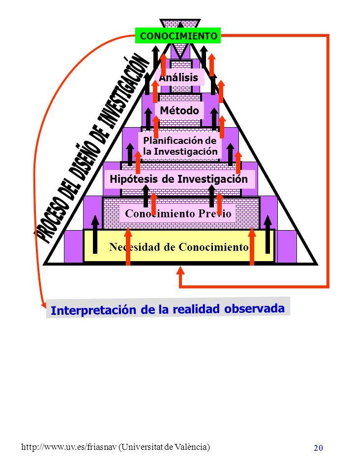 http://www.uv.es/friasnav (Universitat de València) 19 Necesidad de Conocimiento Planificación de la Investigación Análisis Hipótesis de Investigación
