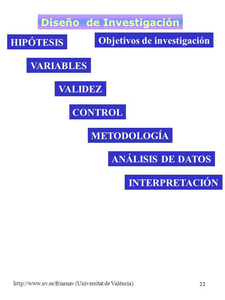 http://www.uv.es/friasnav (Universitat de València) 21 CON trolar la varianza sistemática secundaria NECESIDAD POR COMPRENDER LA REALIDAD DE UN FENÓME