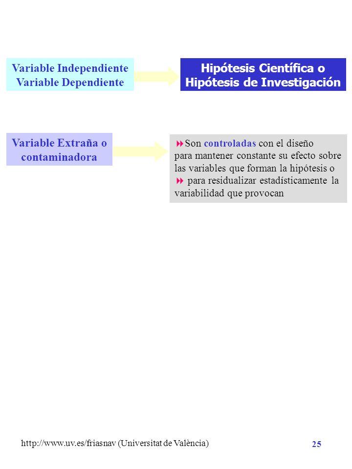 http://www.uv.es/friasnav (Universitat de València) 24 VARIABLE: cualquier entidad que puede tomar diferentes valores 1º Criterio metodológico: Variab