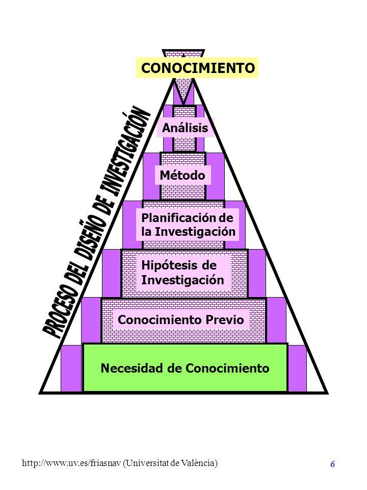 http://www.uv.es/friasnav (Universitat de València) 16 Planificación de la Investigación Hipótesis de Investigación Necesidad de Conocimiento CONOCIMIENTO ASIGNACIÓN MANIPULACIÓN Método NO EXPERIMENTAL CUASI-EXPERIMENTAL EXPERIMENTAL Conocimiento Previo