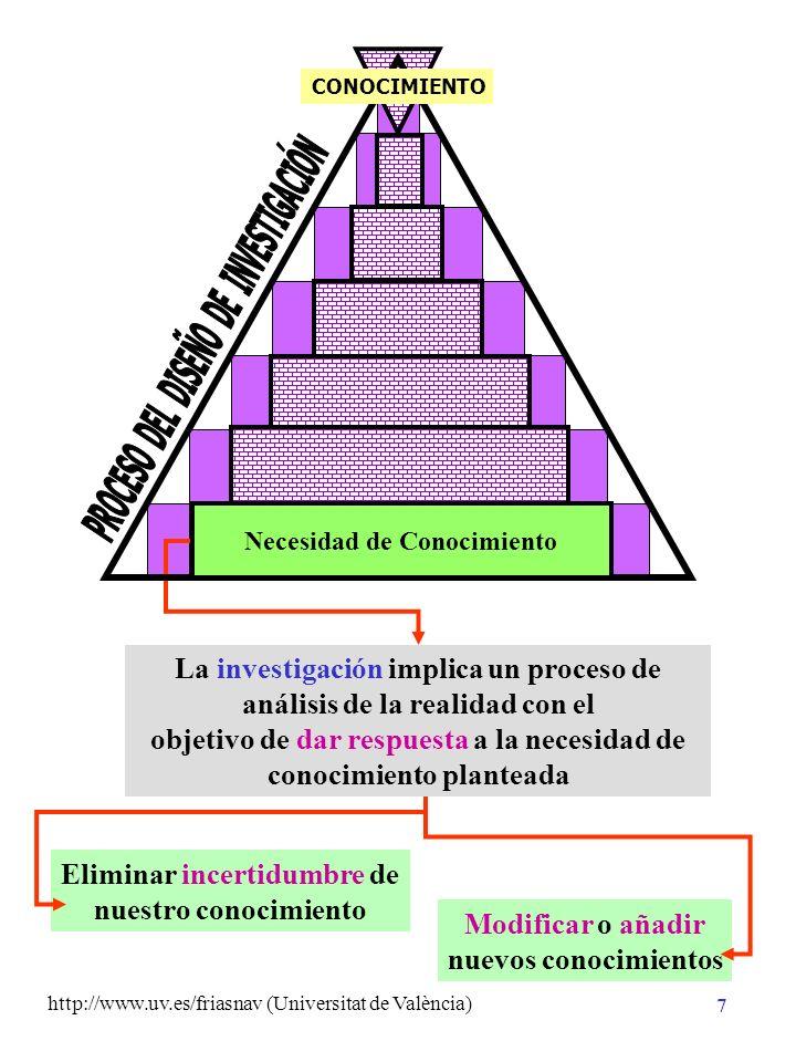 http://www.uv.es/friasnav (Universitat de València) 7 Eliminar incertidumbre de nuestro conocimiento Modificar o añadir nuevos conocimientos La investigación implica un proceso de análisis de la realidad con el objetivo de dar respuesta a la necesidad de conocimiento planteada Necesidad de Conocimiento CONOCIMIENTO