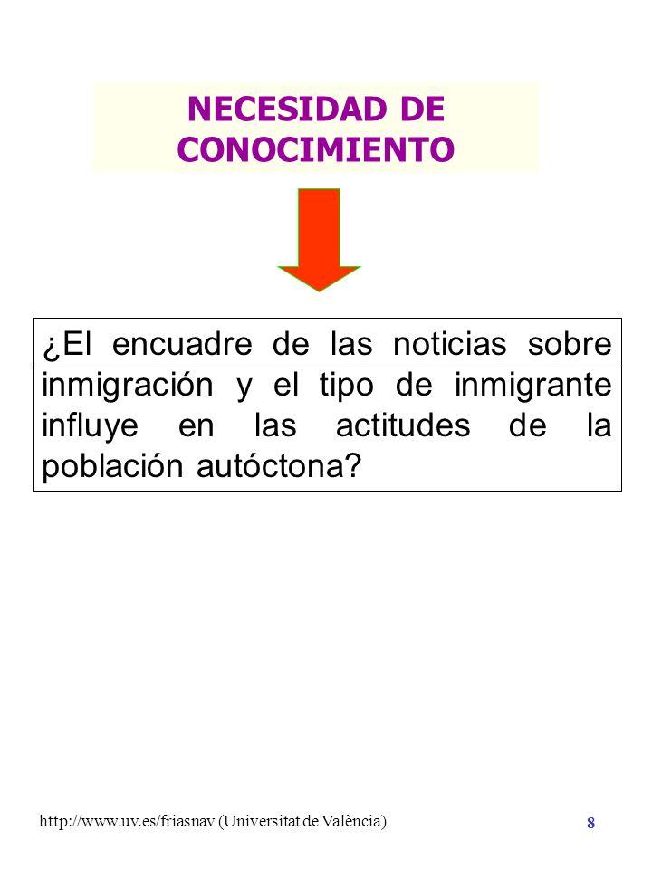 http://www.uv.es/friasnav (Universitat de València) 18 Planificación de la Investigación Hipótesis de Investigación Necesidad de Conocimiento CONOCIMIENTO Método Análisis Ajuste de modelos estadísticos Planteamiento de la Ecuación Estructural: Y = M + EFECTOS + ERROR Significación Estadística Valoración Sustantiva Conocimiento Previo