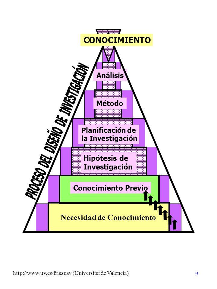 http://www.uv.es/friasnav (Universitat de València) 9 Necesidad de Conocimiento Hipótesis de Investigación Planificación de la Investigación Método Análisis CONOCIMIENTO Conocimiento Previo