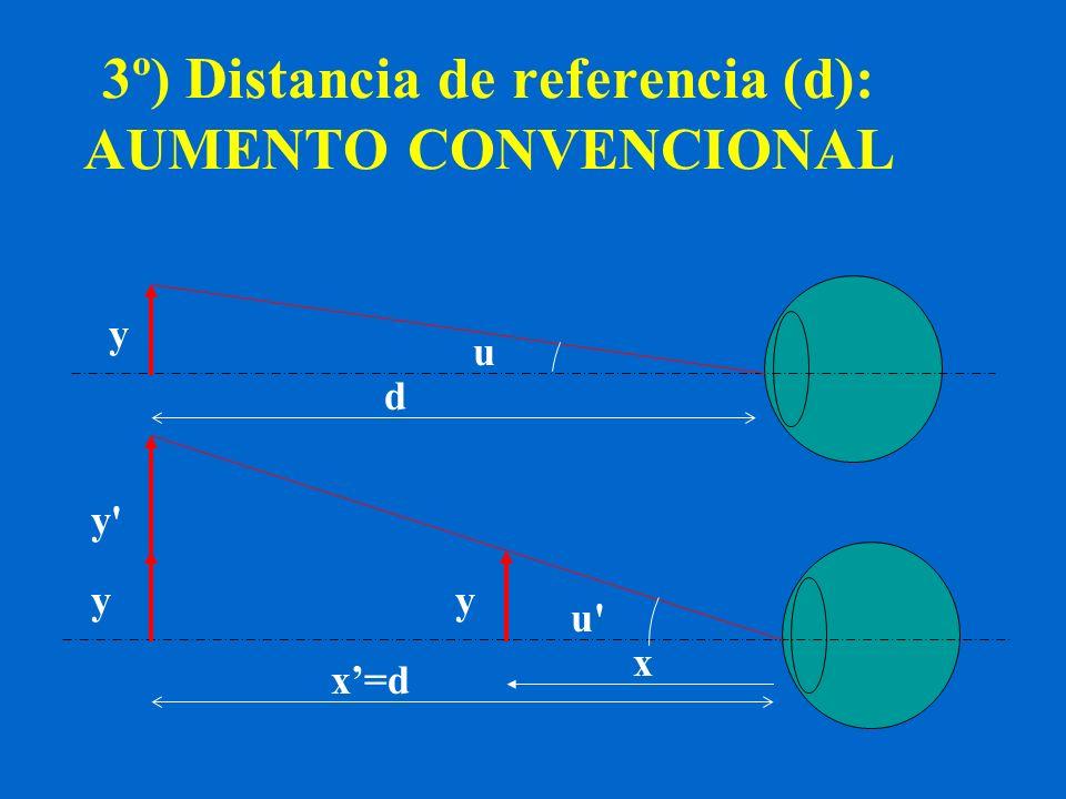 3º) Distancia de referencia (d): AUMENTO CONVENCIONAL yy y y' u u' d x=d x