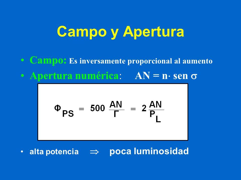 Campo y Apertura Campo: Es inversamente proporcional al aumento Apertura numérica: AN = n sen alta potencia poca luminosidad